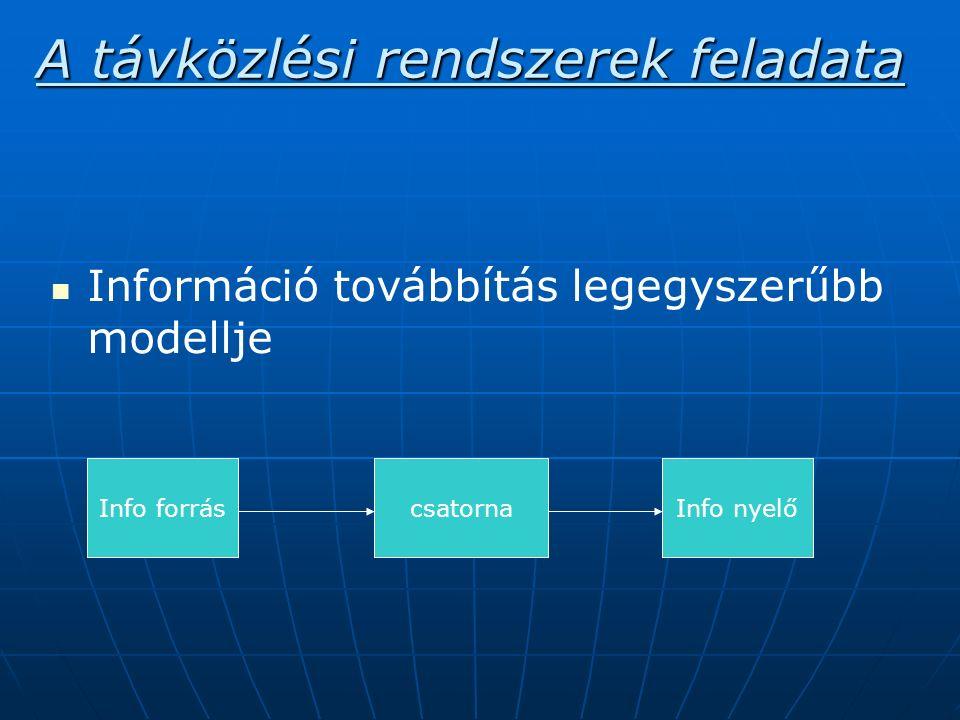 Információ továbbítás legegyszerűbb modellje Info forrás csatornaInfo nyelő A távközlési rendszerek feladata