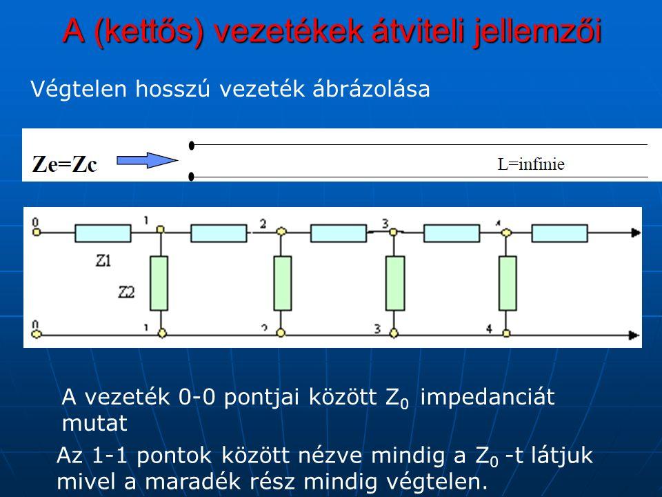 A (kettős) vezetékek átviteli jellemzői Végtelen hosszú vezeték ábrázolása A vezeték 0-0 pontjai között Z 0 impedanciát mutat Az 1-1 pontok között nézve mindig a Z 0 -t látjuk mivel a maradék rész mindig végtelen.