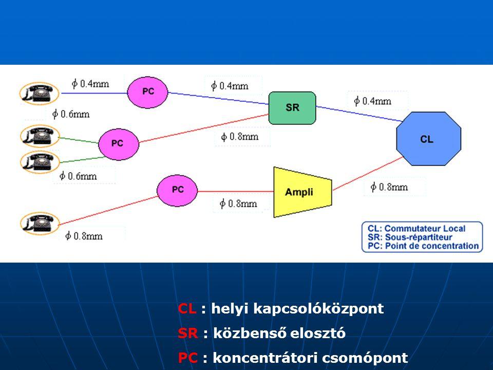 CL : helyi kapcsolóközpont SR : közbenső elosztó PC : koncentrátori csomópont