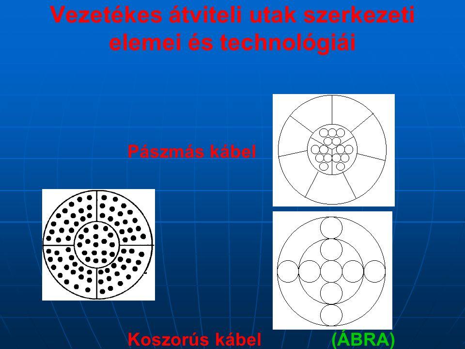 Vezetékes átviteli utak szerkezeti elemei és technológiái Pászmás kábel Koszorús kábel (ÁBRA)