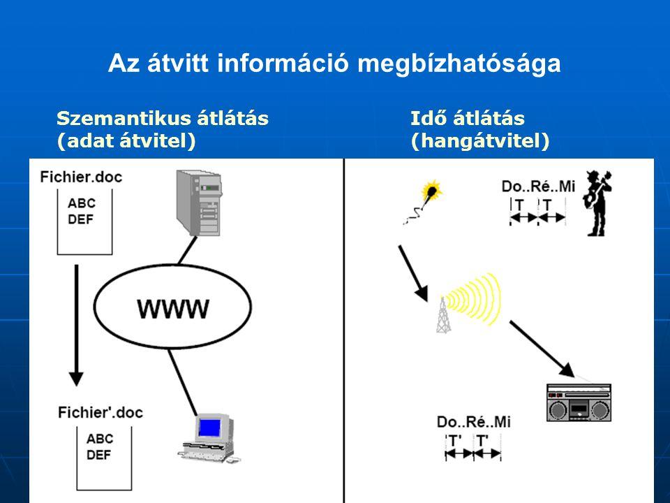 Az átvitt információ megbízhatósága Szemantikus átlátás (adat átvitel) Idő átlátás (hangátvitel)