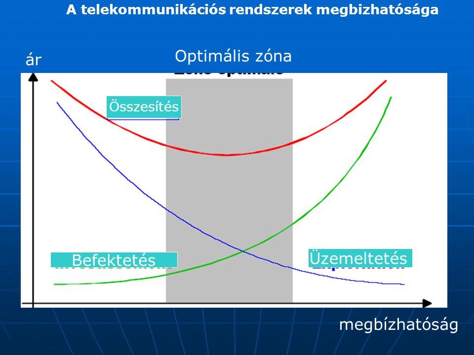 A telekommunikációs rendszerek megbizhatósága ár megbízhatóság Optimális zóna Üzemeltetés Összesítés Befektetés
