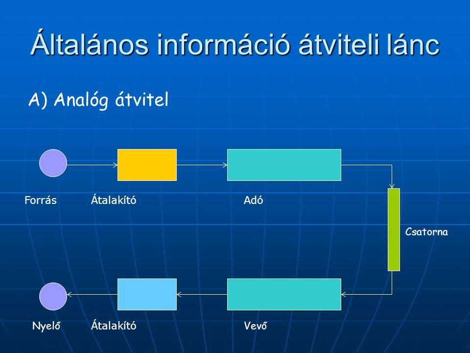 Általános információ átviteli lánc A) Analóg átvitel ForrásÁtalakító Adó VevőNyelő Csatorna