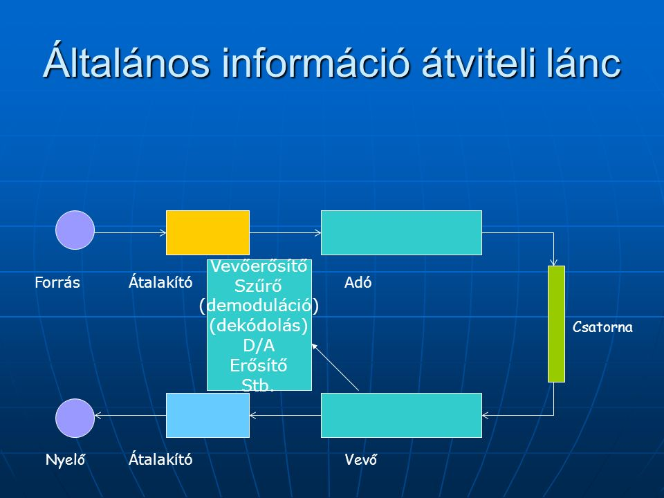 Általános információ átviteli lánc ForrásÁtalakító Adó VevőNyelő Csatorna Vevőerősítő Szűrő (demoduláció) (dekódolás) D/A Erősítő Stb.