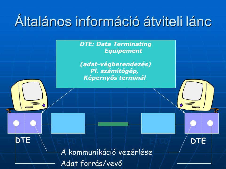 Általános információ átviteli lánc DTE ETCD DTE A kommunikáció vezérlése Adat forrás/vevő DTE: Data Terminating Equipement (adat-végberendezés) Pl.