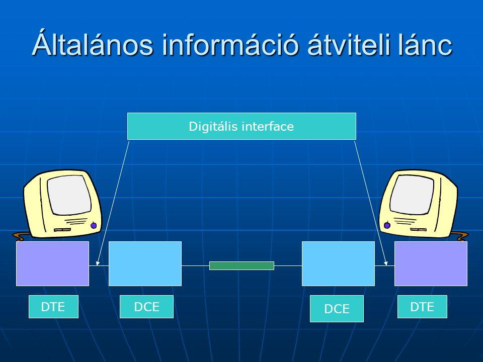 Általános információ átviteli lánc ETTD ETCD Digitális interface DTE DCE