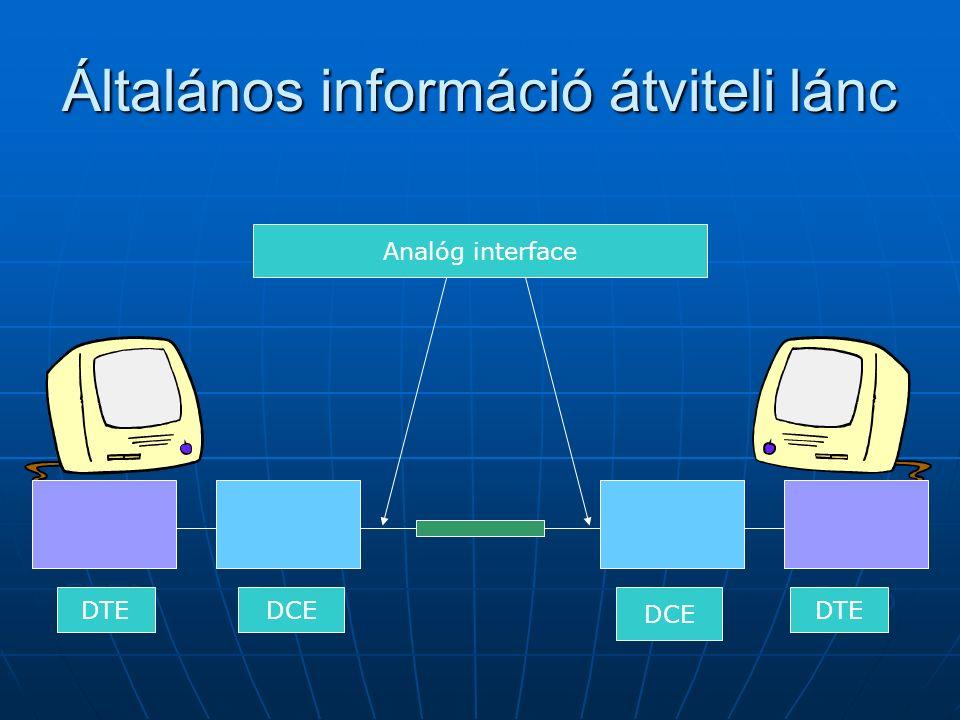 Általános információ átviteli lánc ETTD ETCD Analóg interface DTE DCE
