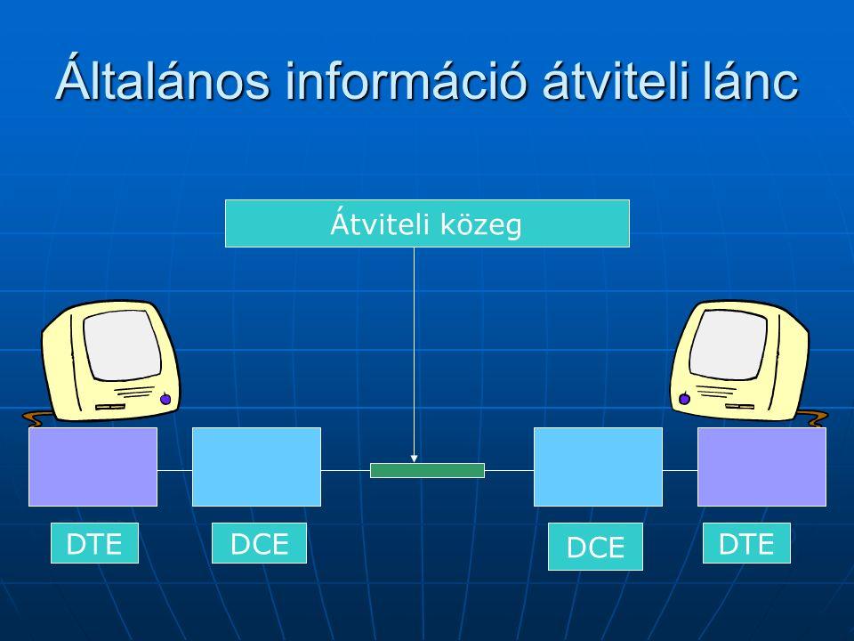 Általános információ átviteli lánc ETTD ETCD Átviteli közeg DTE DCE