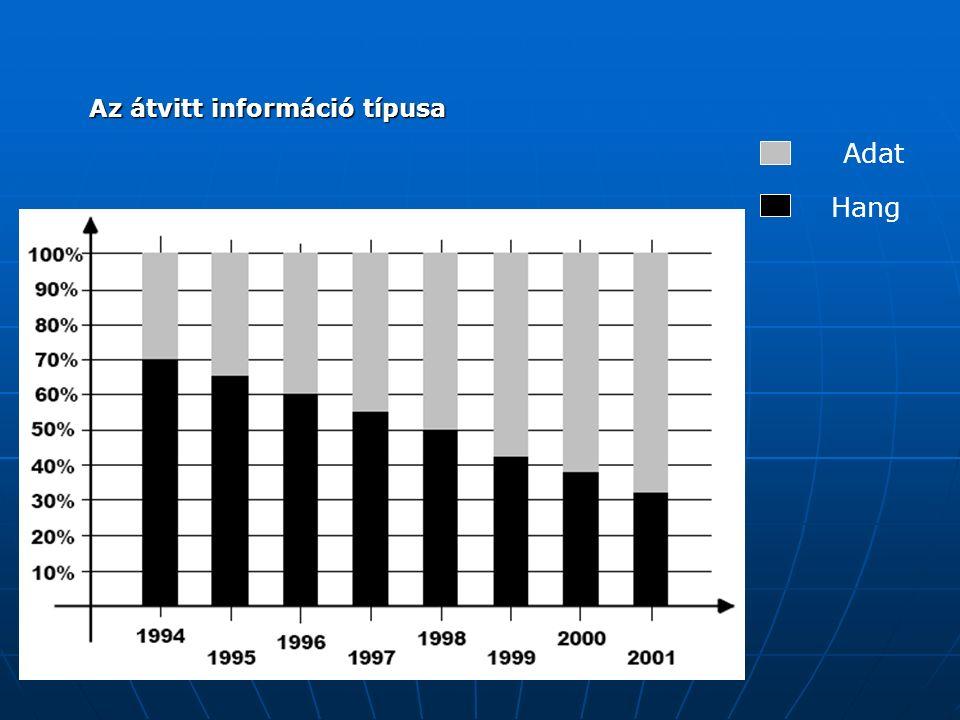 Az átvitt információ típusa Adat Hang