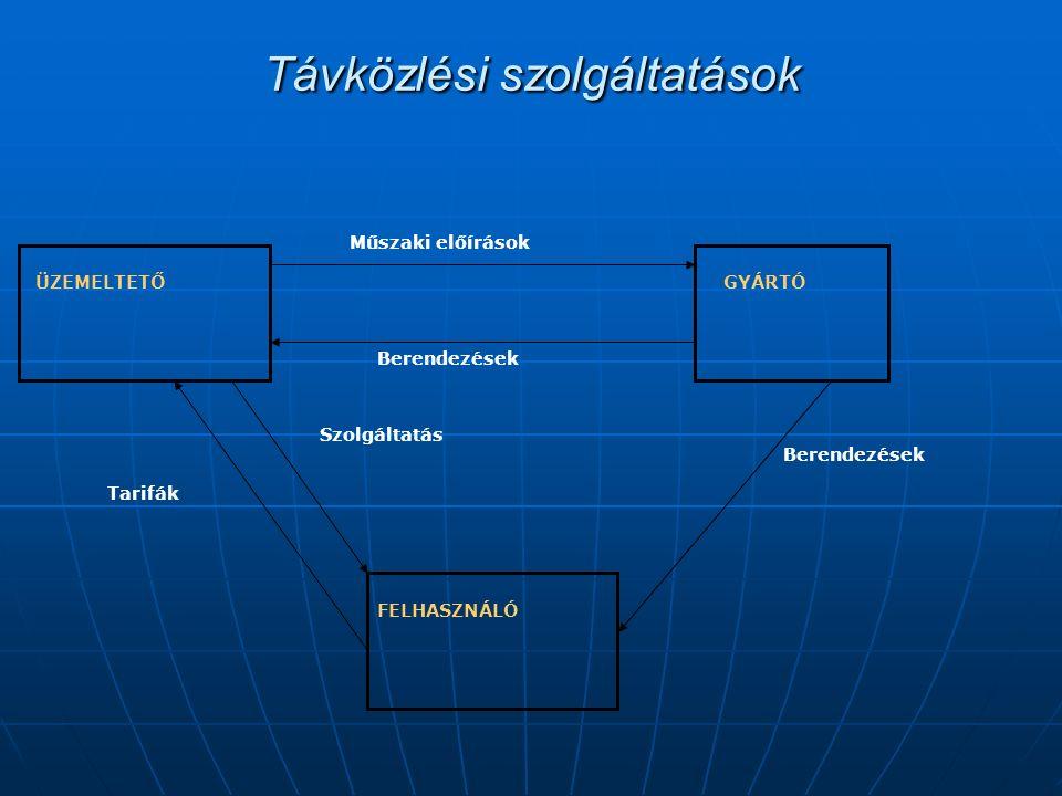 Távközlési szolgáltatások ÜZEMELTETŐ GYÁRTÓ FELHASZNÁLÓ Műszaki előírások Berendezések Szolgáltatás Tarifák