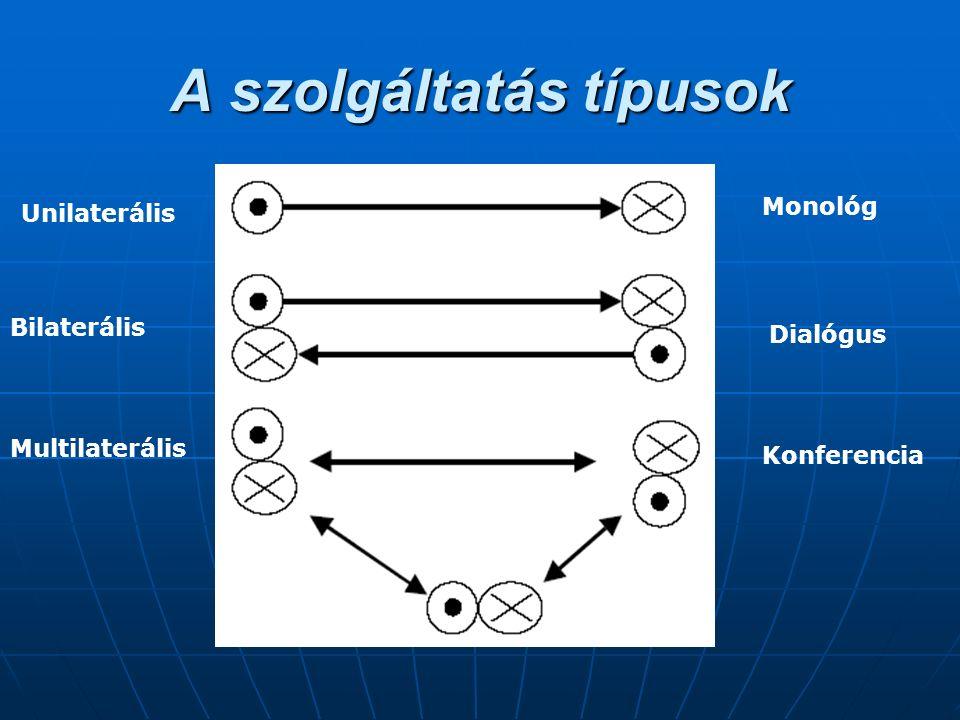 A szolgáltatás típusok Unilaterális Bilaterális Multilaterális Monológ Dialógus Konferencia