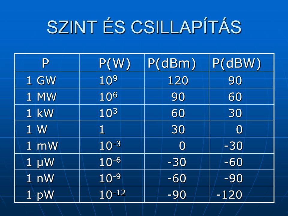 P P(W) P(W)P(dBm)P(dBW) 1 GW 1 GW 10 9 10 9 120 120 90 90 1 MW 1 MW 10 6 10 6 90 90 60 60 1 kW 1 kW 10 3 10 3 60 60 30 30 1 W 1 W 1 30 30 0 1 mW 1 mW 10 -3 10 -3 0 -30 -30 1 μW 1 μW 10 -6 10 -6 -30 -30 -60 -60 1 nW 1 nW 10 -9 10 -9 -60 -60 -90 -90 1 pW 1 pW 10 -12 10 -12 -90 -90 -120 -120