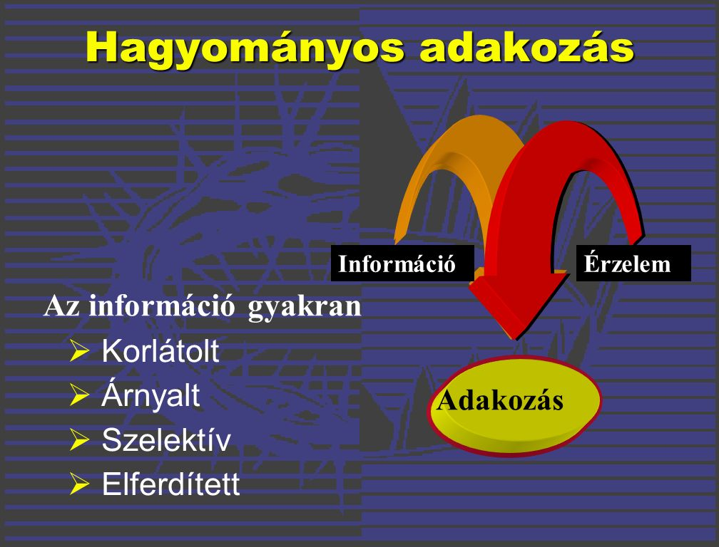  Korlátolt  Árnyalt  Szelektív  Elferdített Hagyományos adakozás Az információ gyakran Adakozás InformációÉrzelem