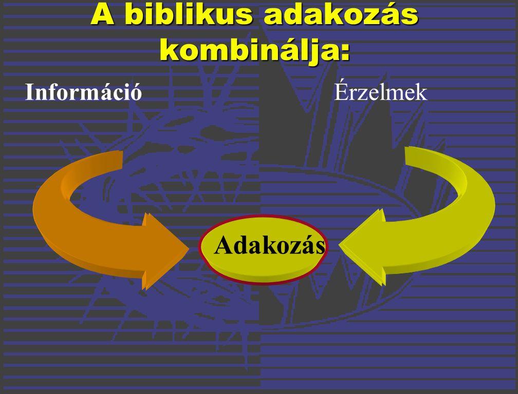Adakozás InformációÉrzelmek A biblikus adakozás kombinálja: