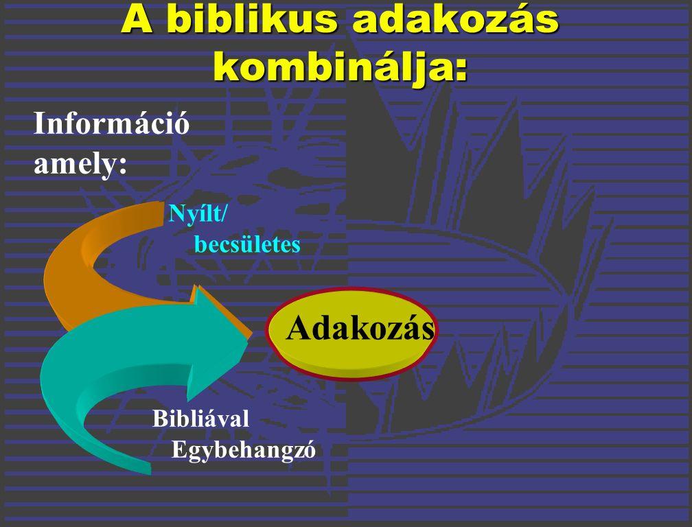 Adakozás Nyílt/ becsületes Bibliával Egybehangzó Információ amely: A biblikus adakozás kombinálja: