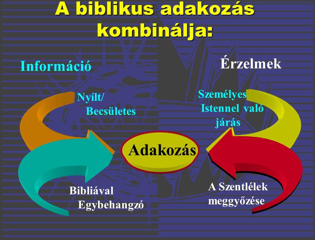 Adakozás Információ Érzelmek Nyílt/ Becsületes Bibliával Egybehangzó Személyes Istennel való járás A Szentlélek meggyőzése A biblikus adakozás kombinálja: