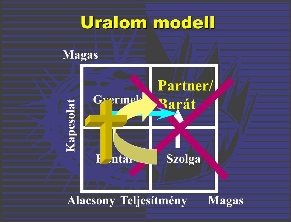 Uralom modell Alacsony Magas Teljesítmény Kapcsolat KontárSzolga Gyermek Partner/ Barát