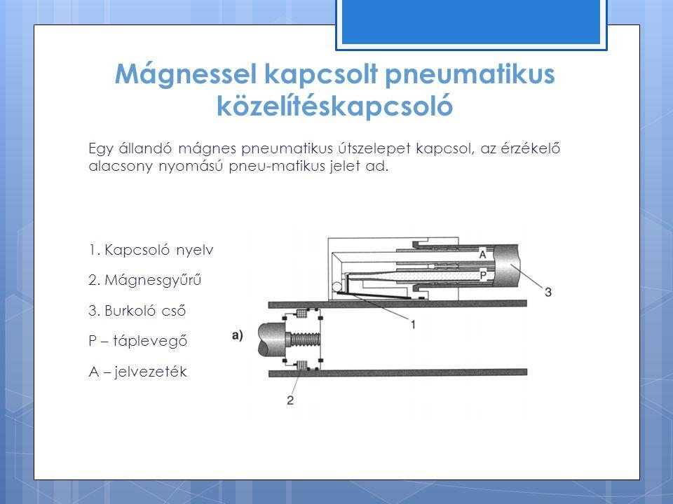 Mágnessel kapcsolt pneumatikus közelítéskapcsoló Egy állandó mágnes pneumatikus útszelepet kapcsol, az érzékelő alacsony nyomású pneu-matikus jelet ad.
