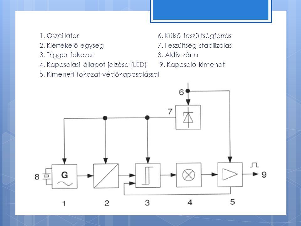 1. Oszcillátor 6. Külső feszültségforrás 2. Kiértékelő egység7.