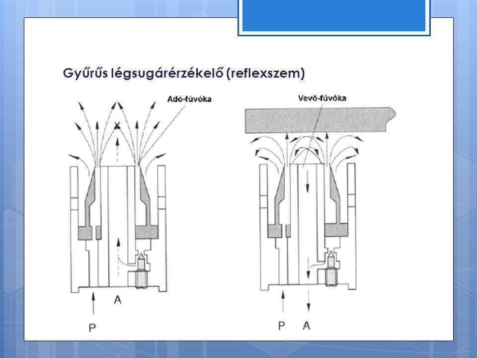 Gyűrűs légsugárérzékelő (reflexszem)