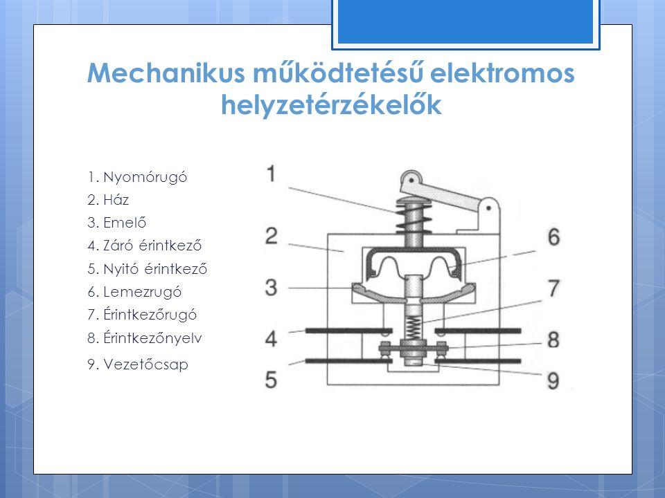 Mechanikus működtetésű elektromos helyzetérzékelők 1.