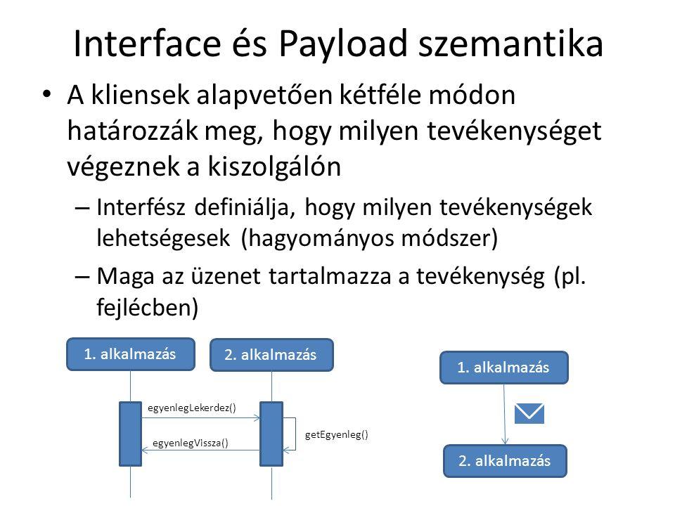 Interface és Payload szemantika A kliensek alapvetően kétféle módon határozzák meg, hogy milyen tevékenységet végeznek a kiszolgálón – Interfész definiálja, hogy milyen tevékenységek lehetségesek (hagyományos módszer) – Maga az üzenet tartalmazza a tevékenység (pl.