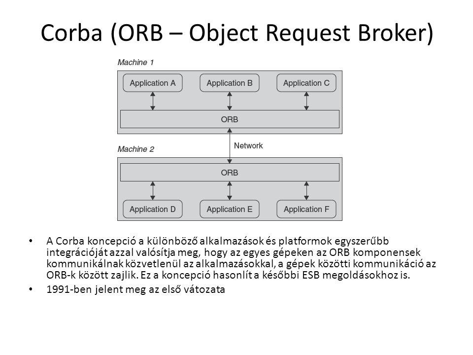 Corba (ORB – Object Request Broker) A Corba koncepció a különböző alkalmazások és platformok egyszerűbb integrációját azzal valósítja meg, hogy az egyes gépeken az ORB komponensek kommunikálnak közvetlenül az alkalmazásokkal, a gépek közötti kommunikáció az ORB-k között zajlik.