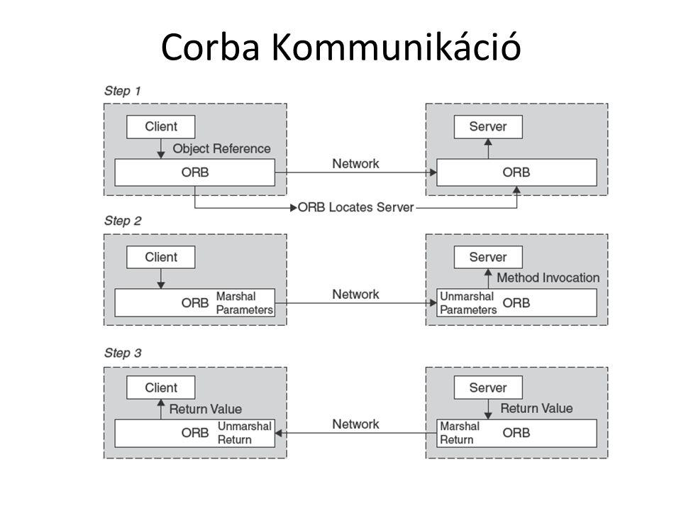 Corba Kommunikáció