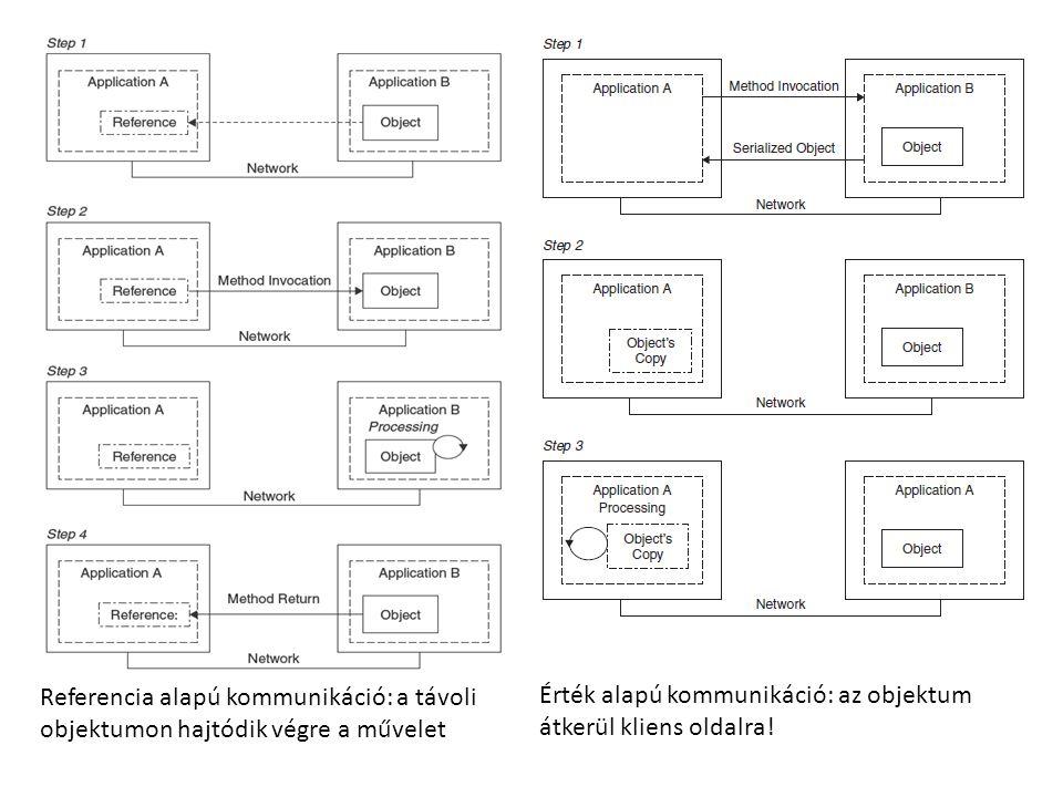 Referencia alapú kommunikáció: a távoli objektumon hajtódik végre a művelet Érték alapú kommunikáció: az objektum átkerül kliens oldalra!