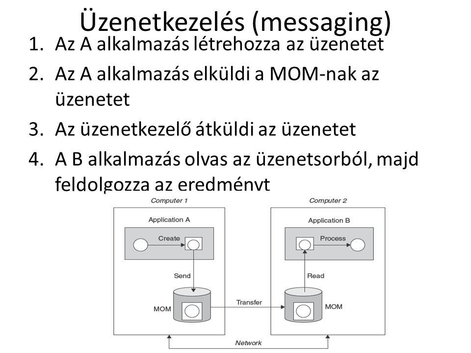 Üzenetkezelés (messaging) 1.Az A alkalmazás létrehozza az üzenetet 2.Az A alkalmazás elküldi a MOM-nak az üzenetet 3.Az üzenetkezelő átküldi az üzenetet 4.A B alkalmazás olvas az üzenetsorból, majd feldolgozza az eredményt