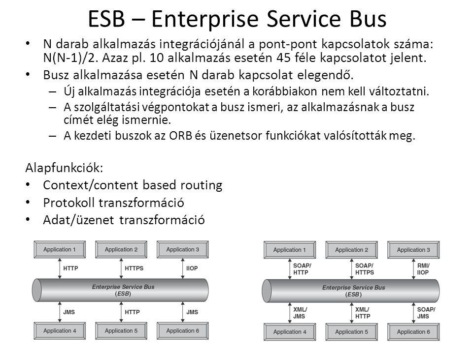 ESB – Enterprise Service Bus N darab alkalmazás integrációjánál a pont-pont kapcsolatok száma: N(N-1)/2.