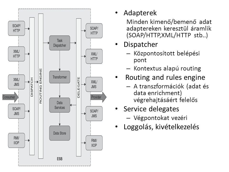 Adapterek Minden kimenő/bemenő adat adaptereken keresztül áramlik (SOAP/HTTP,XML/HTTP stb..) Dispatcher – Központosított belépési pont – Kontextus alapú routing Routing and rules engine – A transzformációk (adat és data enrichment) végrehajtásáért felelős Service delegates – Végpontokat vezéri Loggolás, kivételkezelés