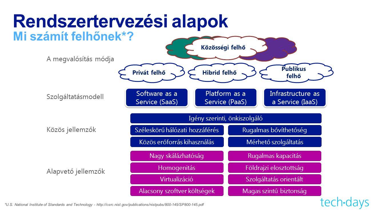 Rendszertervezési alapok Mi számít felhőnek*? Hibrid felhőPrivát felhő Publikus felhő Közösségi felhő A megvalósítás módja Szolgáltatásmodell Közös je