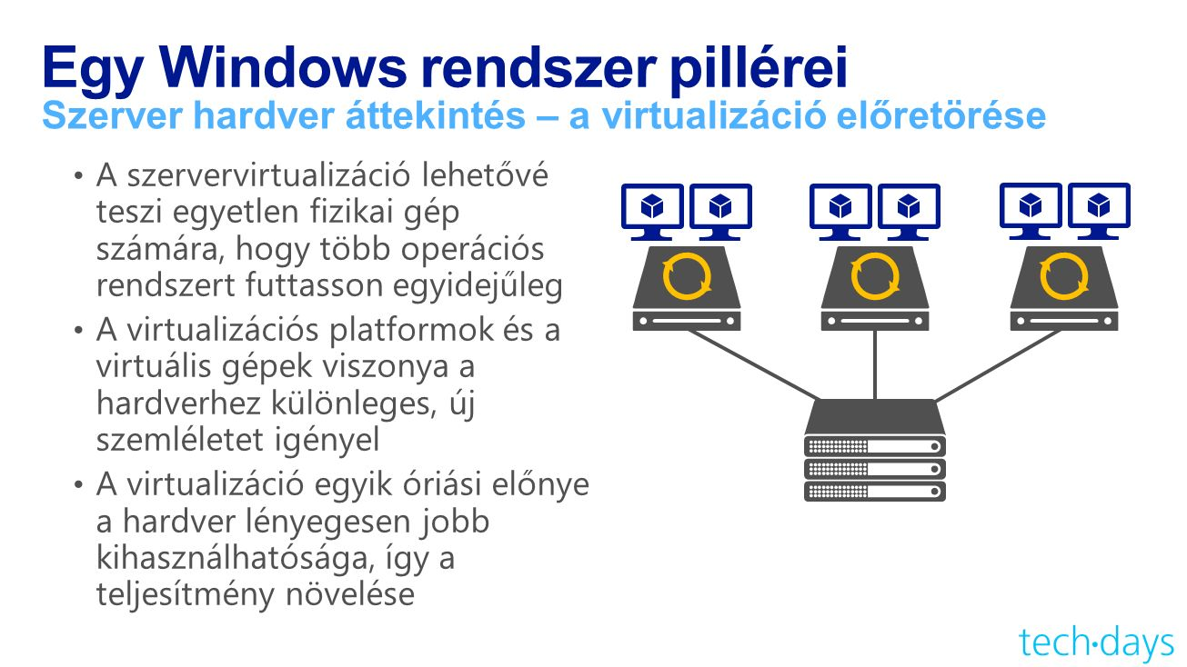 Egy Windows rendszer pillérei Szerver hardver áttekintés – a virtualizáció előretörése
