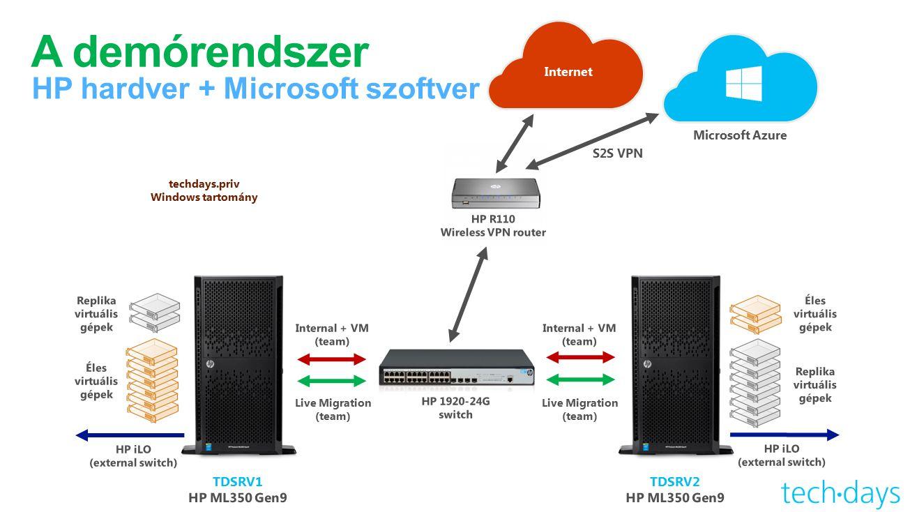 A demórendszer HP hardver + Microsoft szoftver Microsoft Azure techdays.priv Windows tartomány Live Migration (team) Internet S2S VPN