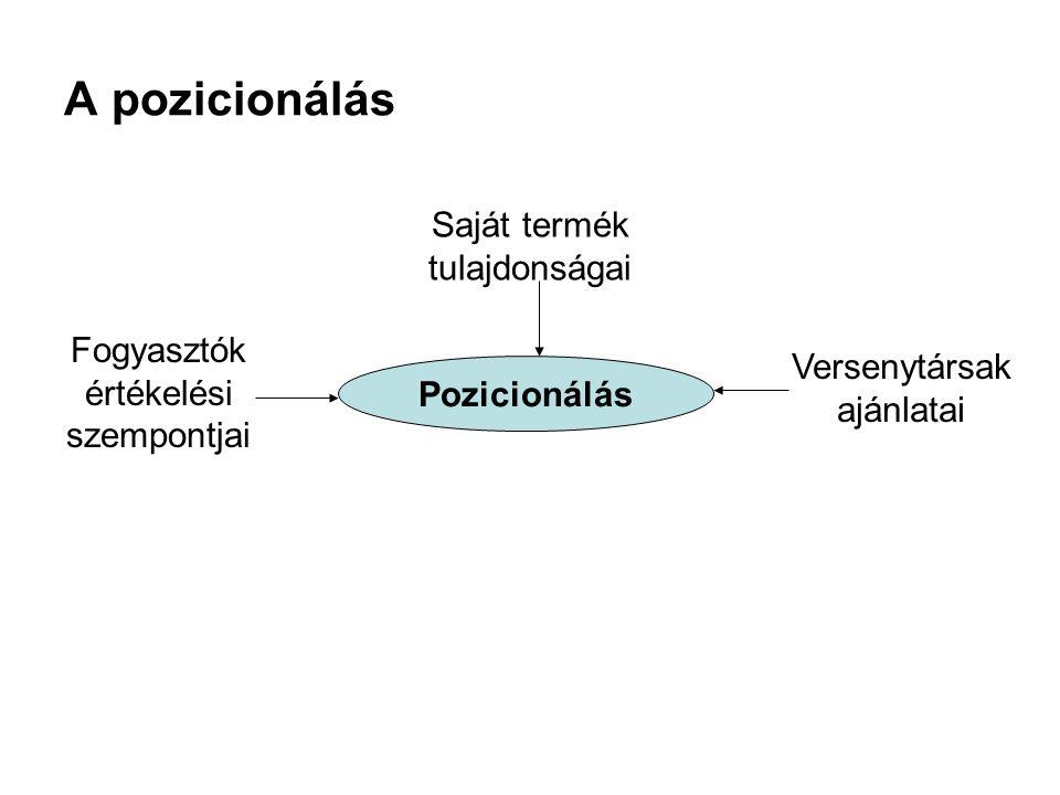 A pozicionálás Pozicionálás Saját termék tulajdonságai Fogyasztók értékelési szempontjai Versenytársak ajánlatai