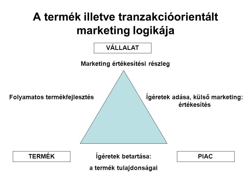 A termék illetve tranzakcióorientált marketing logikája VÁLLALAT TERMÉKPIAC Marketing értékesítési részleg Folyamatos termékfejlesztésÍgéretek adása,