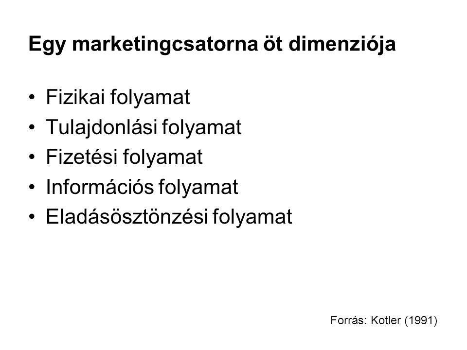 Egy marketingcsatorna öt dimenziója Fizikai folyamat Tulajdonlási folyamat Fizetési folyamat Információs folyamat Eladásösztönzési folyamat Forrás: Ko