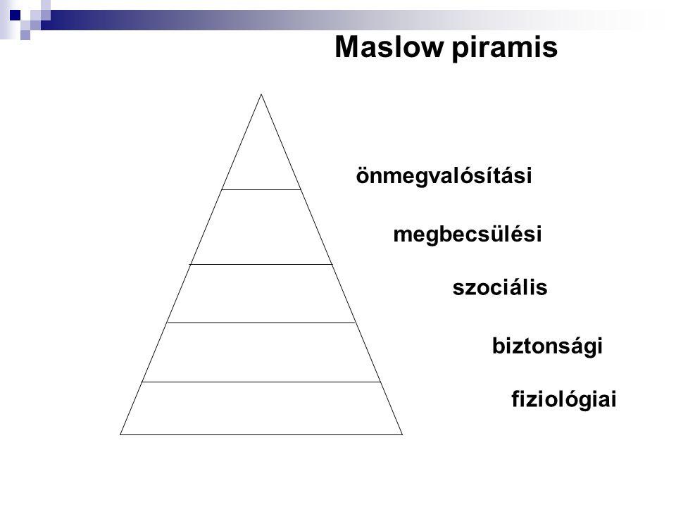 biztonsági szociális fiziológiai megbecsülési önmegvalósítási Maslow piramis