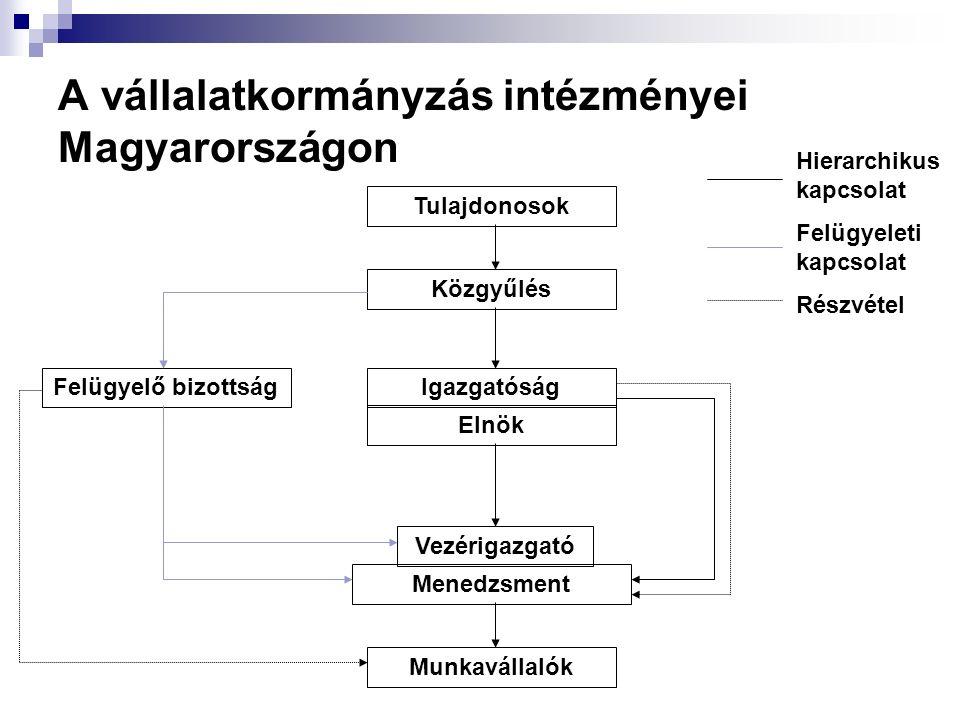 A vállalatkormányzás intézményei Magyarországon Tulajdonosok Közgyűlés Felügyelő bizottságIgazgatóság Elnök Vezérigazgató Menedzsment Munkavállalók Hi