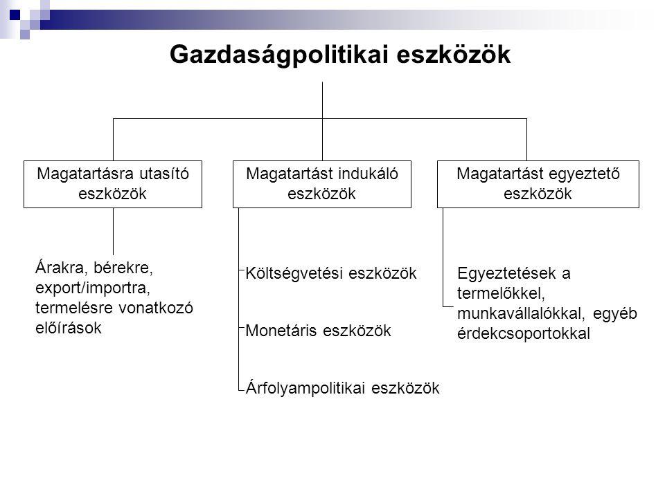 Gazdaságpolitikai eszközök Magatartást egyeztető eszközök Magatartást indukáló eszközök Magatartásra utasító eszközök Egyeztetések a termelőkkel, munk