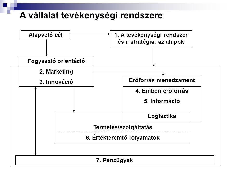 A vállalat tevékenységi rendszere Alapvető cél Fogyasztó orientáció 2. Marketing 3. Innováció 1. A tevékenységi rendszer és a stratégia: az alapok Erő