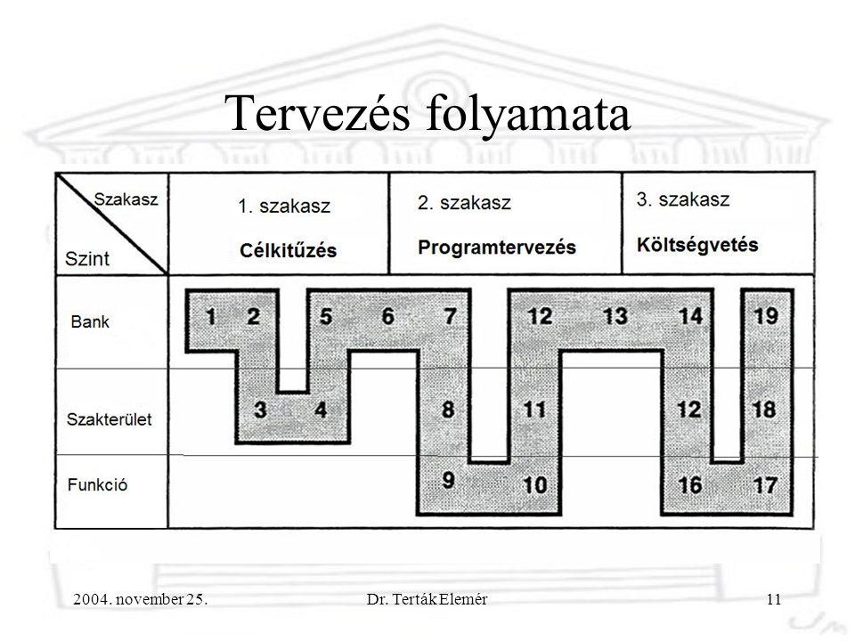 2004. november 25.Dr. Terták Elemér11 Tervezés folyamata