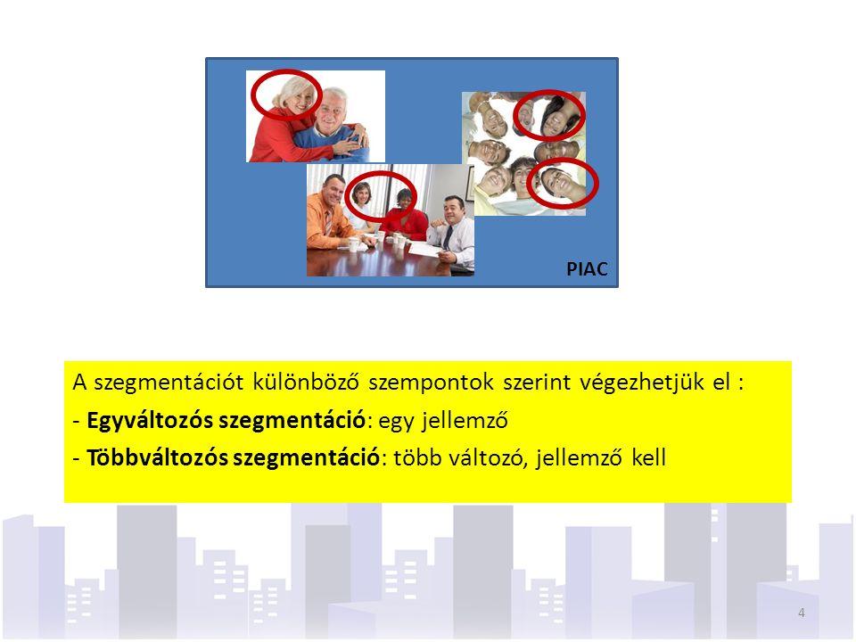 STP-STRATÉGIA SZEGMENTÁCIÓ CÉLPIACOK KIVÁLASZTÁSA POZICIONÁLÁS 1) Szegmentációs ismérvek kiválasztása 2) Szegmensek jellemzése 3) Piacok felvevőképességének becslése 4) Célpiacok kiválasztása 5) Lehetséges pozicionálási szempontok meghatározása 6) A pozicionálás közvetítése a fogyasztók felé 5
