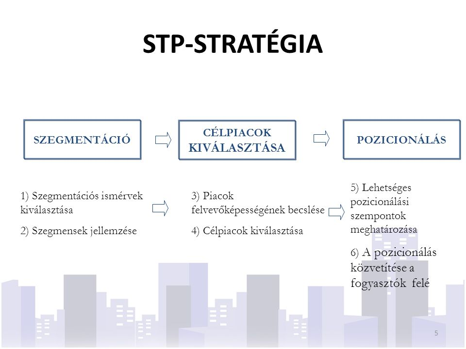 PIACSZEGMENTÁCIÓ SZAKASZAI Kutatási szakaszElemzési szakasz Szegmensek jellemzése 6 Kereslet meghatározása (módszerek) Amelyik vállalat piacot, az vevőt is választ.