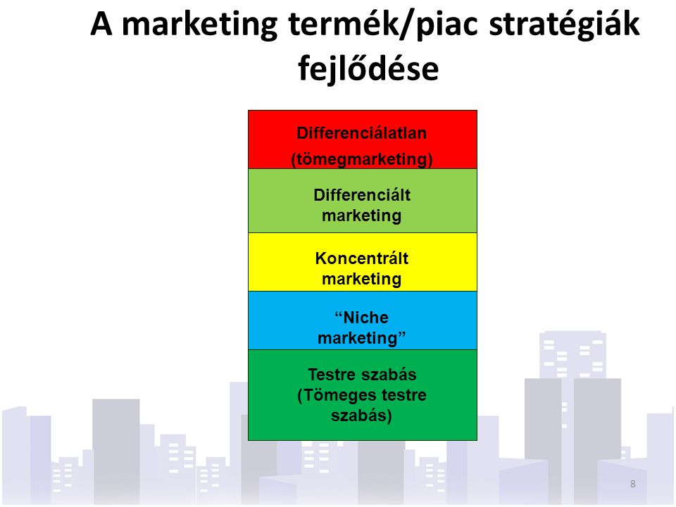 A marketing termék/piac stratégiák fejlődése Differenciálatlan (tömegmarketing) Differenciált marketing Koncentrált marketing Niche marketing Testre szabás (Tömeges testre szabás) 8
