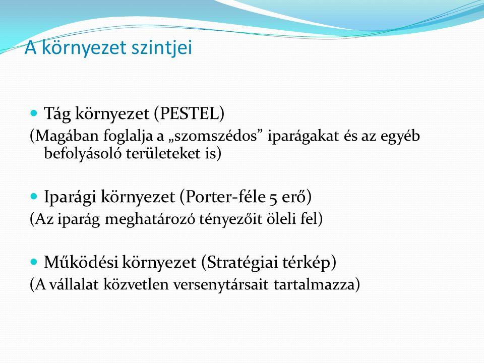"""A környezet szintjei Tág környezet (PESTEL) (Magában foglalja a """"szomszédos"""" iparágakat és az egyéb befolyásoló területeket is) Iparági környezet (Por"""