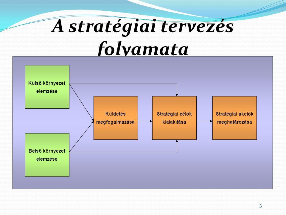 3 A stratégiai tervezés folyamata Külső környezet elemzése Belső környezet elemzése Küldetés megfogalmazása Stratégiai célok kialakítása Stratégiai ak