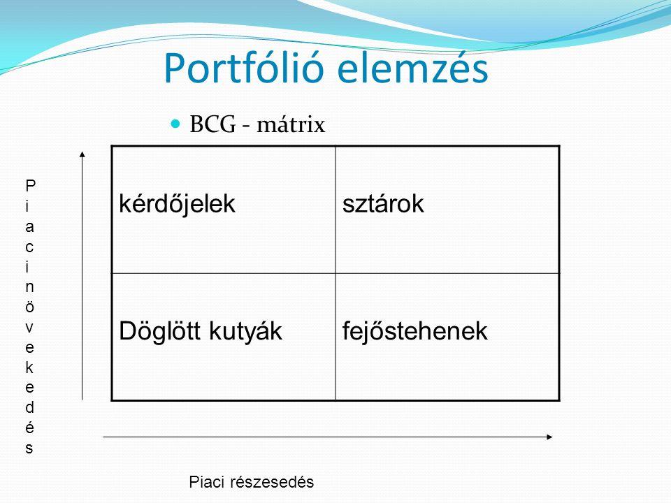Portfólió elemzés BCG - mátrix kérdőjeleksztárok Döglött kutyákfejőstehenek Piaci részesedés PiacinövekedésPiacinövekedés