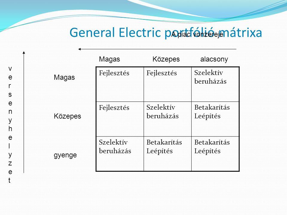 General Electric portfólió mátrixa Fejlesztés Szelektív beruházás FejlesztésSzelektív beruházás Betakarítás Leépítés Szelektív beruházás Betakarítás L